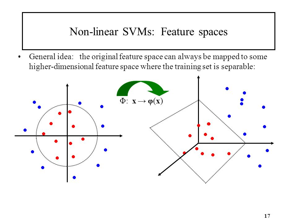 17 Non-linear SVMs: Feature spaces General idea: the original feature space can always be mapped to some higher-dimensional feature space where the tr