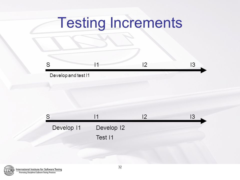 32 Testing Increments SI1I2I3 Develop and test I1 Develop I1 Test I1 Develop I2