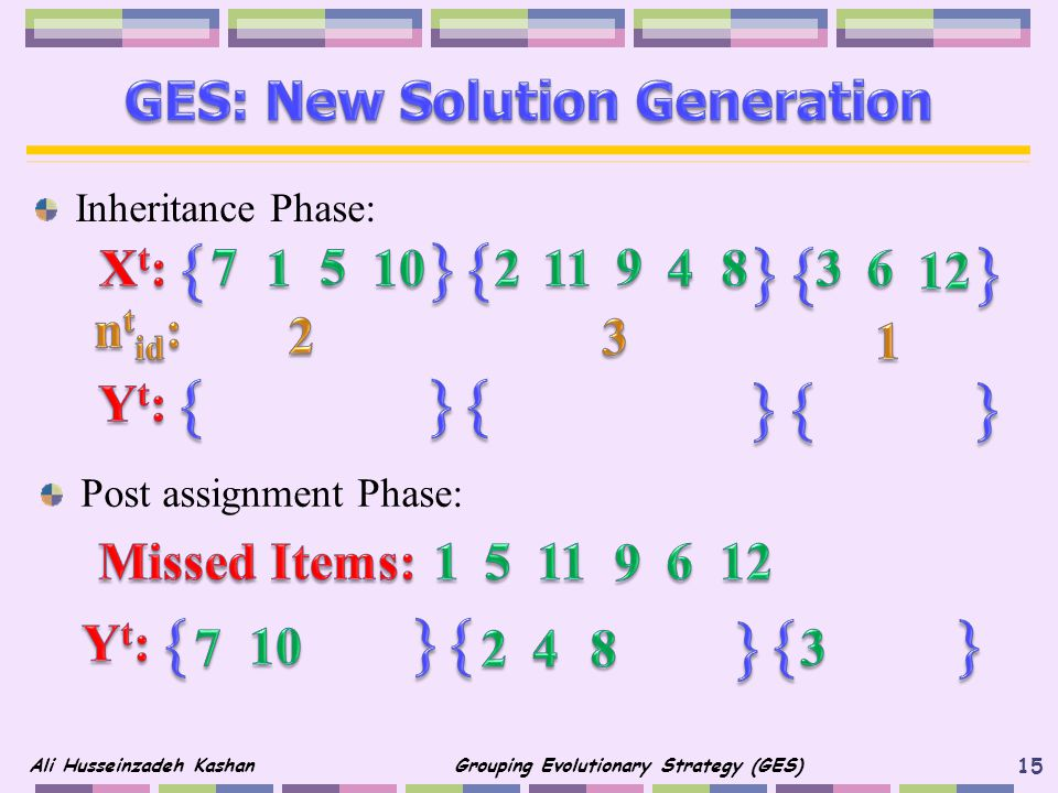 Inheritance Phase: 15 Ali Husseinzadeh Kashan Grouping Evolutionary Strategy (GES) Post assignment Phase:
