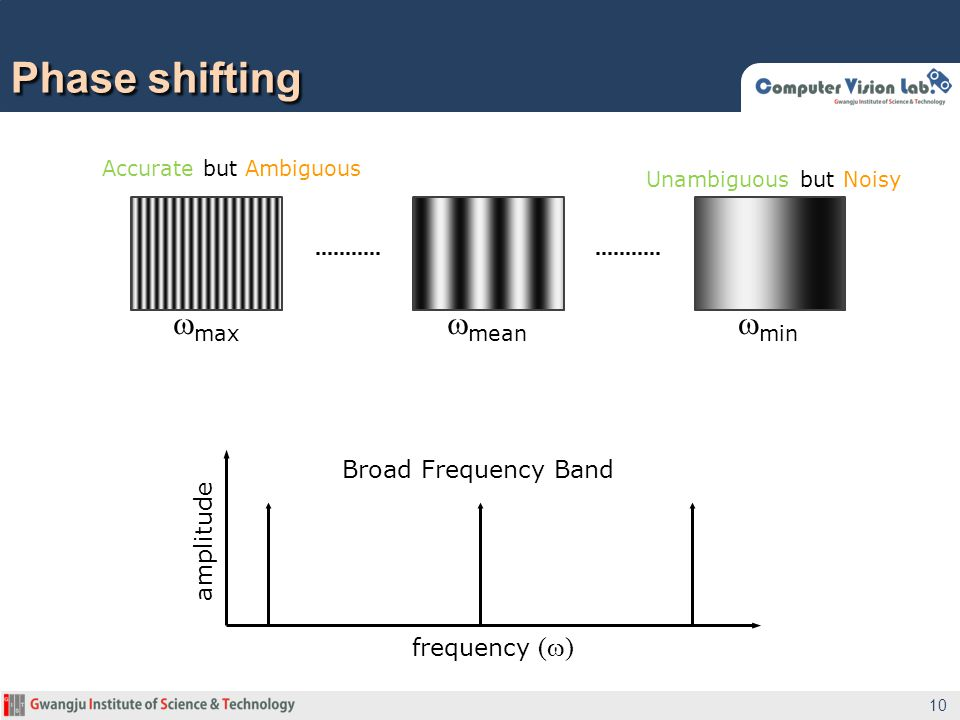 Phase shifting 10 frequency (  ) amplitude Broad Frequency Band  max  mean  min Unambiguous but Noisy Accurate but Ambiguous
