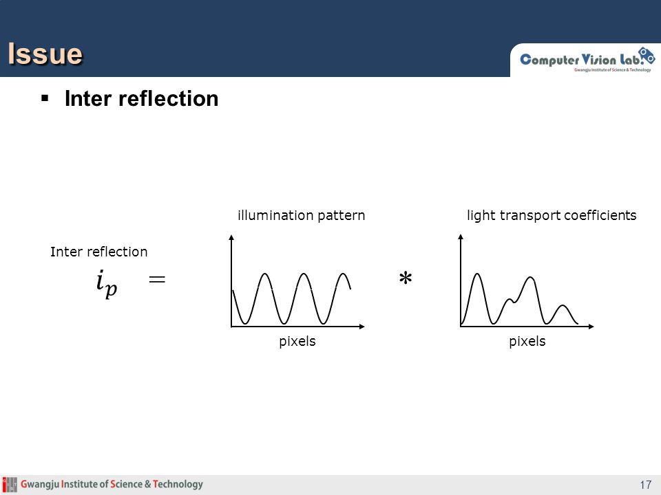  Inter reflection Issue 17 Inter reflection * illumination patternlight transport coefficients pixels