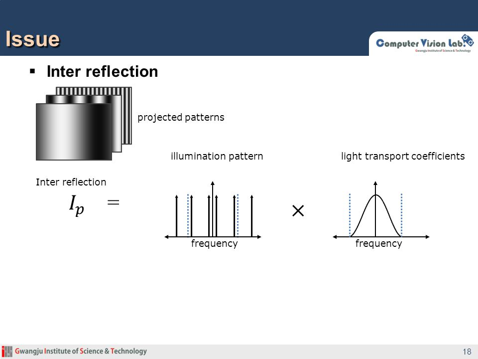  Inter reflection Issue 18 frequency projected patterns Inter reflection illumination patternlight transport coefficients