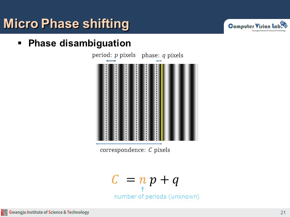 Micro Phase shifting 21 number of periods (unknown)  Phase disambiguation