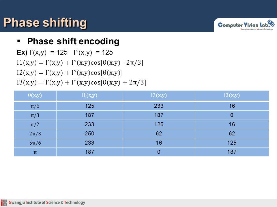 Phase shifting  Phase shift encoding Ex) I'(x,y) = 125 I''(x,y) = 125 I1(x,y) = I'(x,y) + I''(x,y)cos[θ(x,y) - 2π/3] I2(x,y) = I'(x,y) + I''(x,y)cos[θ(x,y)] I3(x,y) = I'(x,y) + I''(x,y)cos[θ(x,y) + 2π/3] θ(x,y)I1(x,y)I2(x,y)I3(x,y) π/6 12523316 π/3 187 0 π/2 23312516 2π/3 25062 5π/6 23316125 π 1870