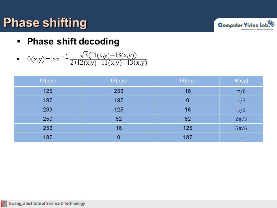 Phase shifting  Phase shift decoding Camera image Projector image