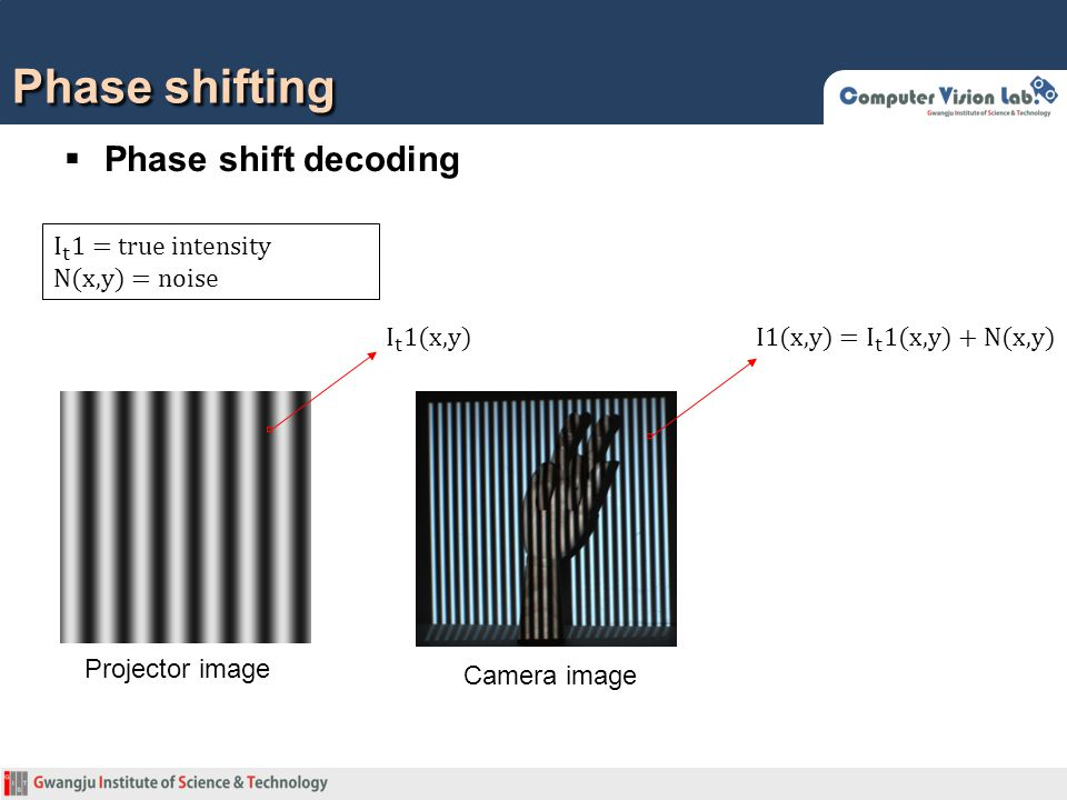 Phase shifting  Phase shift decoding Camera image Projector image