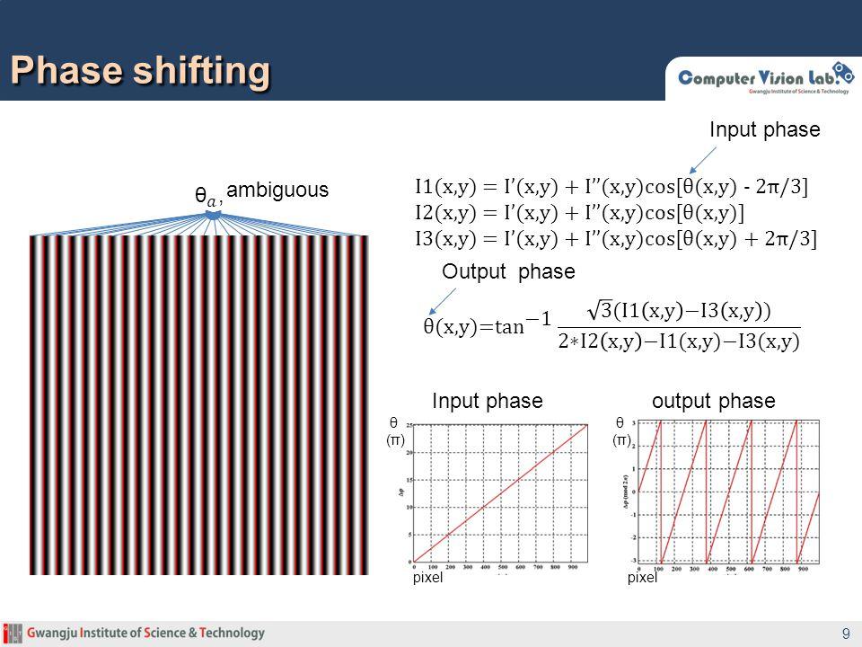 9 pixel pixel θ (π) θ (π) Input phase output phase ambiguous I1(x,y) = I'(x,y) + I''(x,y)cos[θ(x,y) - 2π/3] I2(x,y) = I'(x,y) + I''(x,y)cos[θ(x,y)] I3