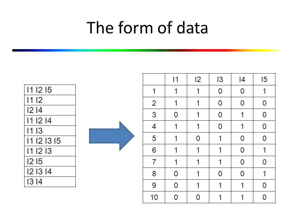 The form of data I1 I2 I5 I1 I2 I2 I4 I1 I2 I4 I1 I3 I1 I2 I3 I5 I1 I2 I3 I2 I5 I2 I3 I4 I3 I4 I1I2I3I4I5 111001 211000 301010 411010 510100 611101 711100 801001 901110 1000110