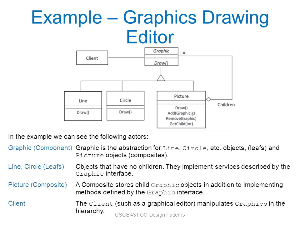 Example – Graphics Drawing Editor In the example we can see the following actors: Graphic (Component)Graphic is the abstraction for Line, Circle, etc.