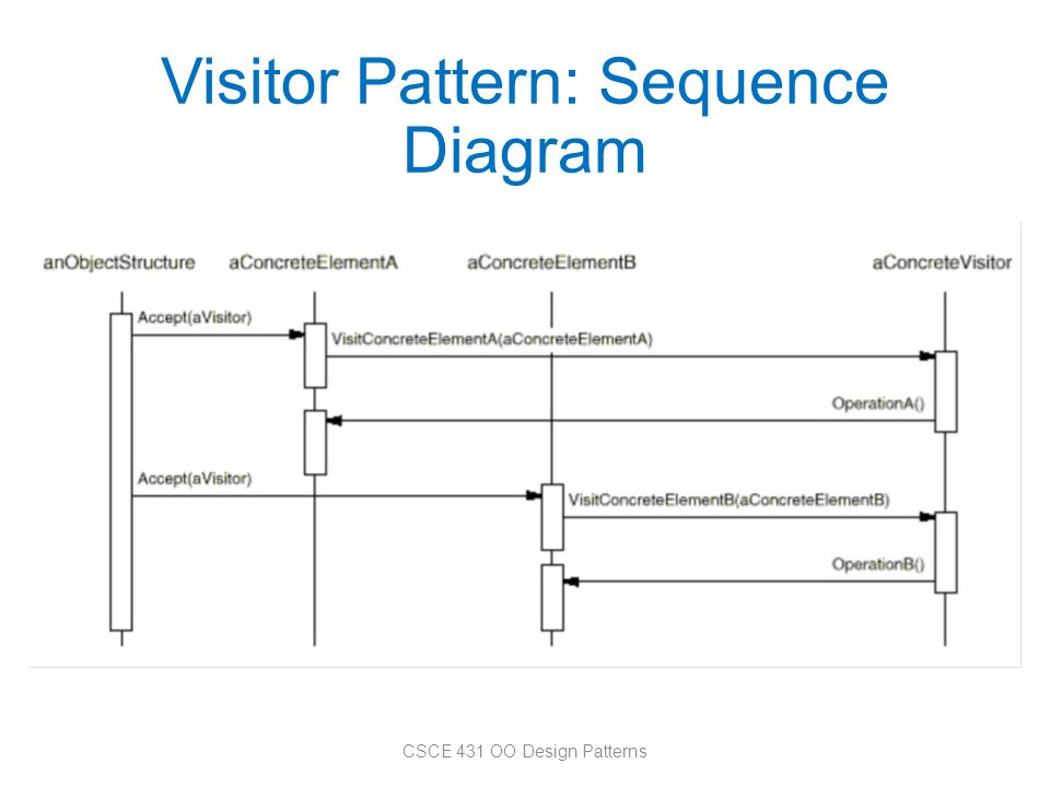 Visitor Pattern: Sequence Diagram CSCE 431 OO Design Patterns