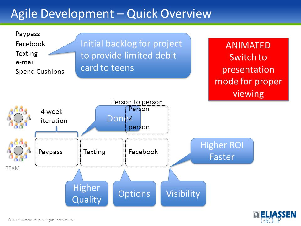 © 2012 Eliassen Group. All Rights Reserved -25- Done Agile Development – Quick Overview Higher Quality Options Visibility Higher ROI Faster Paypass Fa