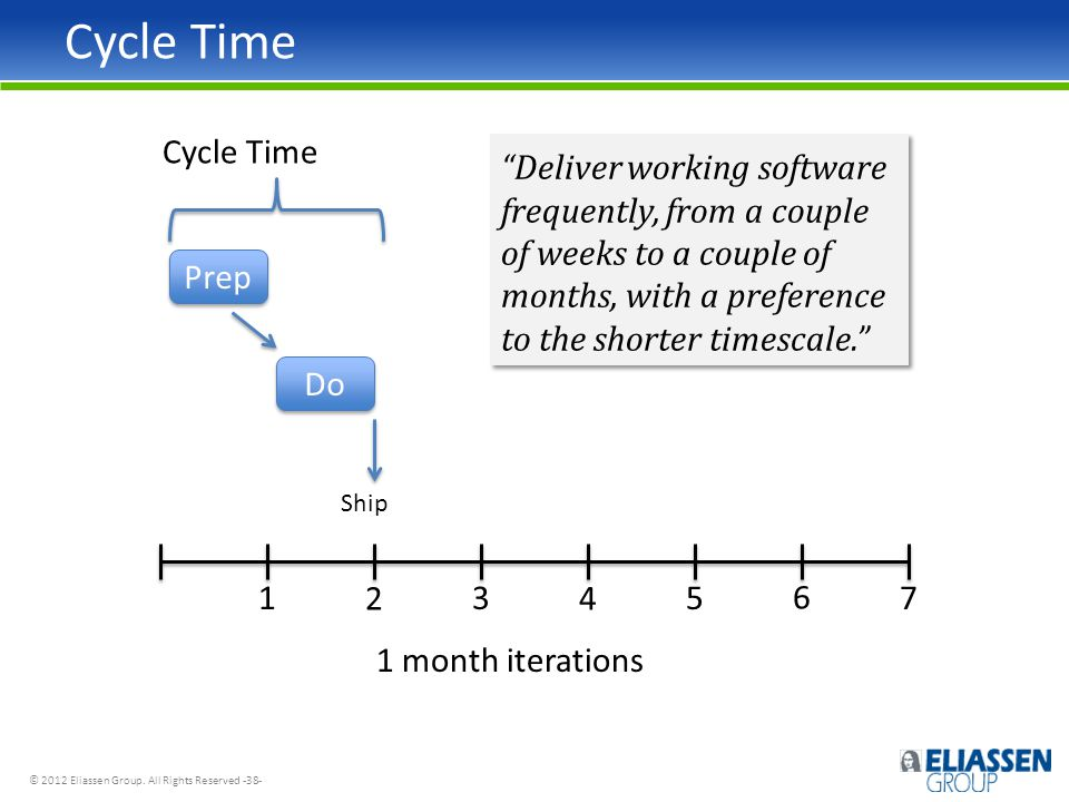 """© 2012 Eliassen Group. All Rights Reserved -38- Cycle Time 24 6 1357 1 month iterations Prep Do Ship Cycle Time """"Deliver working software frequently,"""