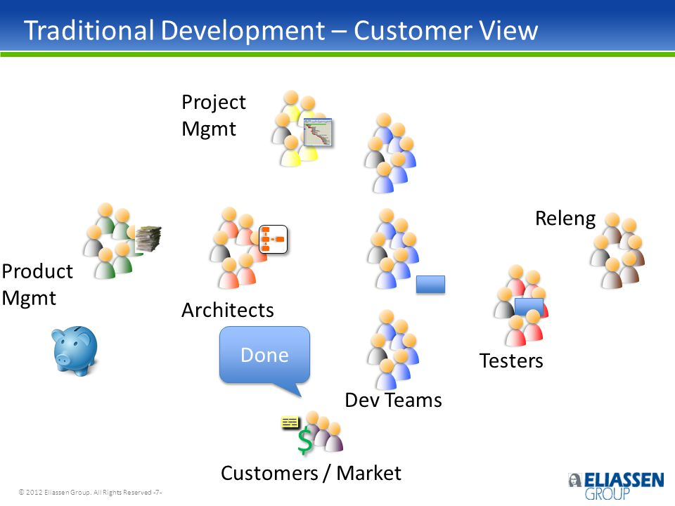 © 2012 Eliassen Group. All Rights Reserved -7- Product Mgmt Customers / Market Architects Dev Teams Project Mgmt Testers Traditional Development – Cus