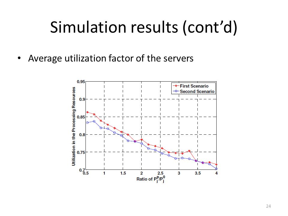 Simulation results (cont'd) Average utilization factor of the servers 24