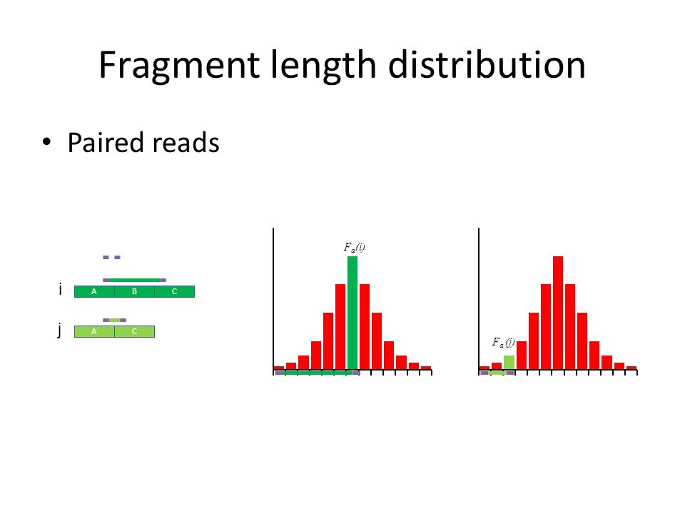Fragment length distribution Paired reads ABC AC ABC ACAC ABC i j F a (i) F a (j)