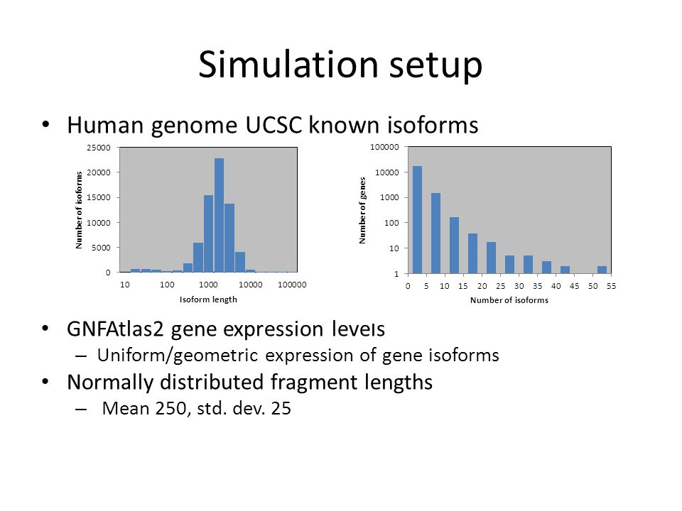 Simulation setup Human genome UCSC known isoforms GNFAtlas2 gene expression levels – Uniform/geometric expression of gene isoforms Normally distribute
