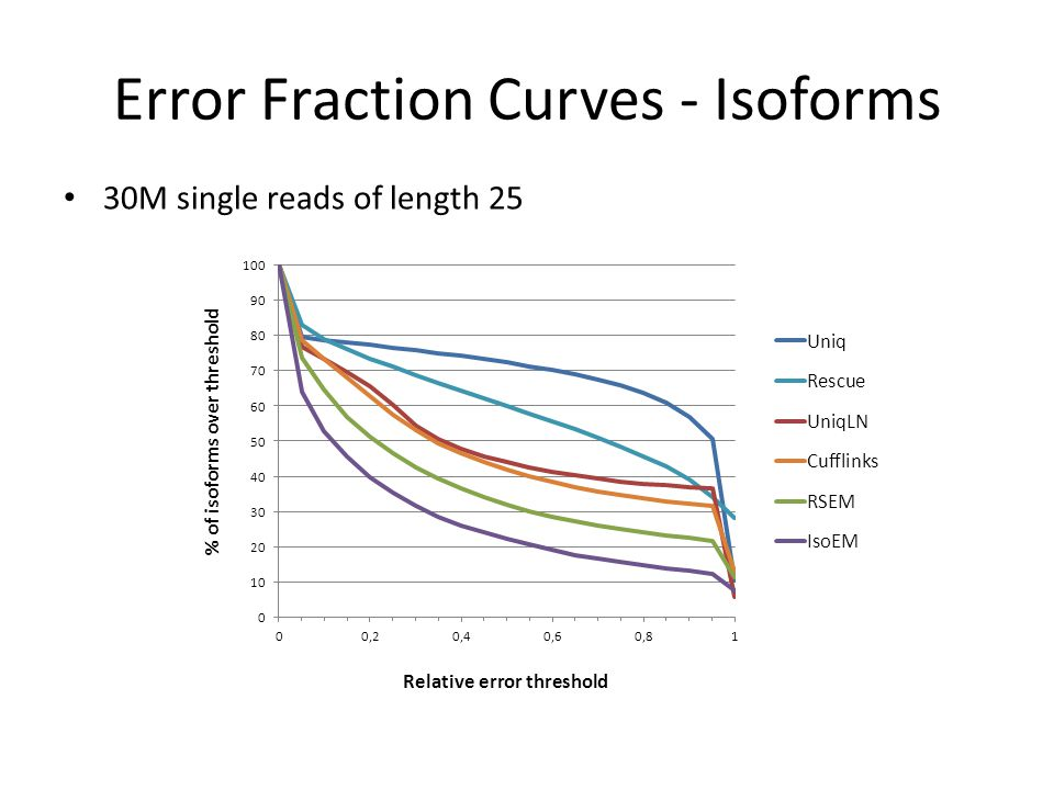 Error Fraction Curves - Isoforms 30M single reads of length 25