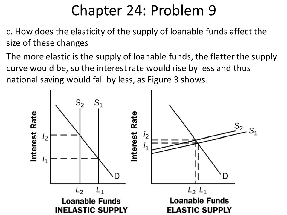 Chapter 24: Problem 9 c. How does the elasticity of the supply of loanable funds affect the size of these changes The more elastic is the supply of lo