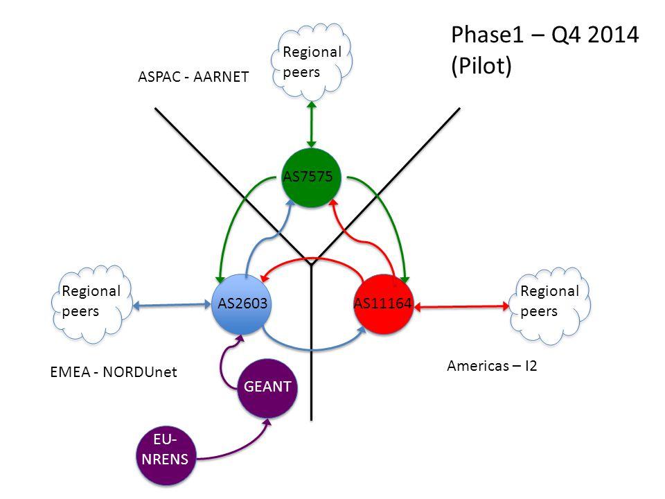 ASPAC - AARNET EMEA - NORDUnet Americas – I2 AS2603 AS7575 AS11164 Regional peers GEANT Regional peers EU- NRENS Phase1 – Q4 2014 (Pilot)