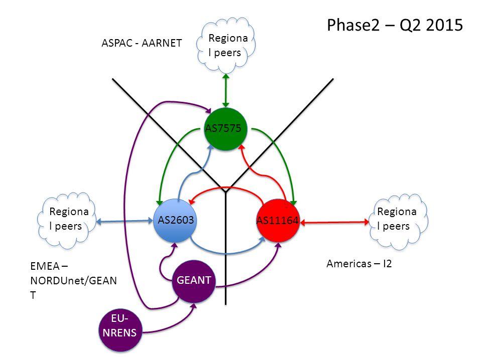ASPAC - AARNET EMEA – NORDUnet/GEAN T Americas – I2 AS2603 AS7575 AS11164 Regiona l peers GEANT Regiona l peers EU- NRENS Phase2 – Q2 2015