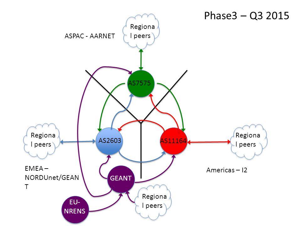 ASPAC - AARNET EMEA – NORDUnet/GEAN T Americas – I2 AS2603 AS7575 AS11164 Regiona l peers GEANT Regiona l peers EU- NRENS Regiona l peers Phase3 – Q3 2015
