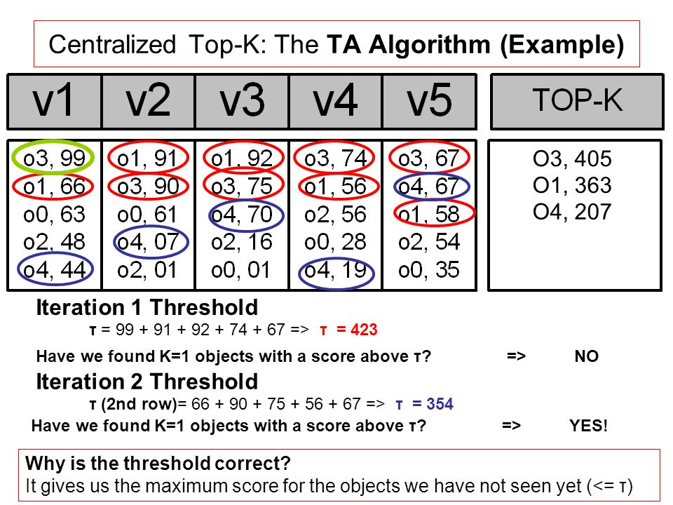 10 Centralized Top-K: The TA Algorithm (Example) Have we found K=1 objects with a score above τ.