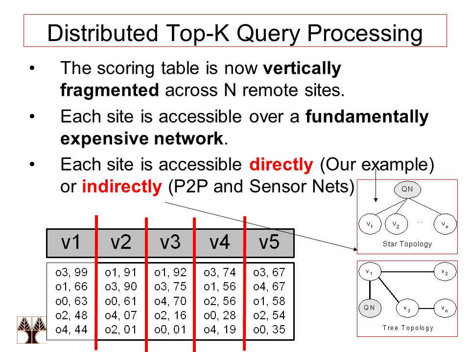 13 Distributed Top-K Query Processing The scoring table is now vertically fragmented across N remote sites.