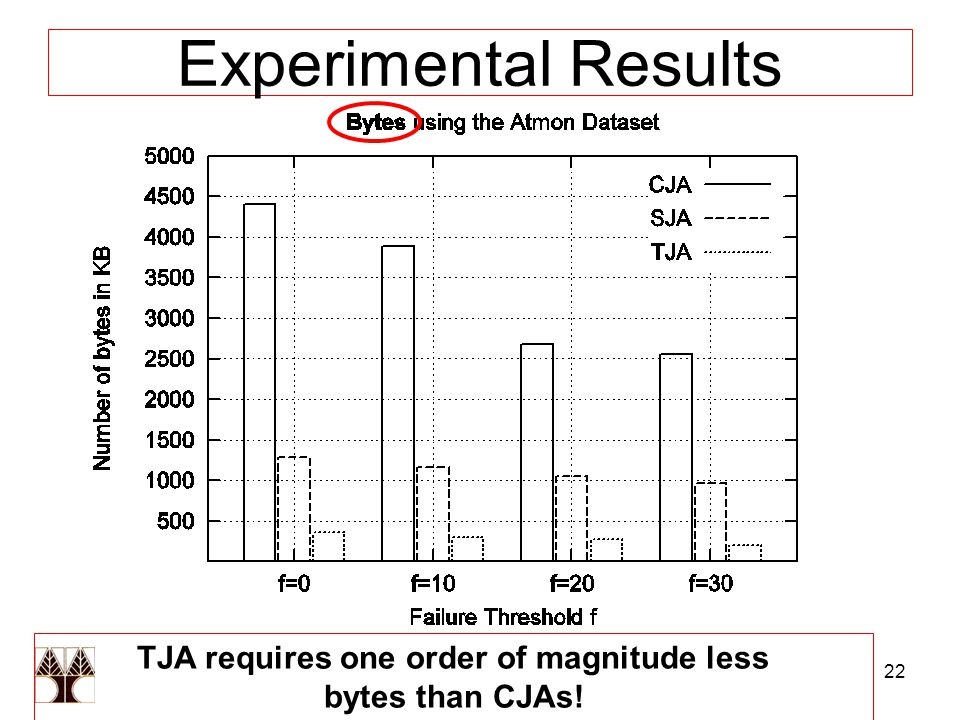 22 Experimental Results TJA requires one order of magnitude less bytes than CJAs!