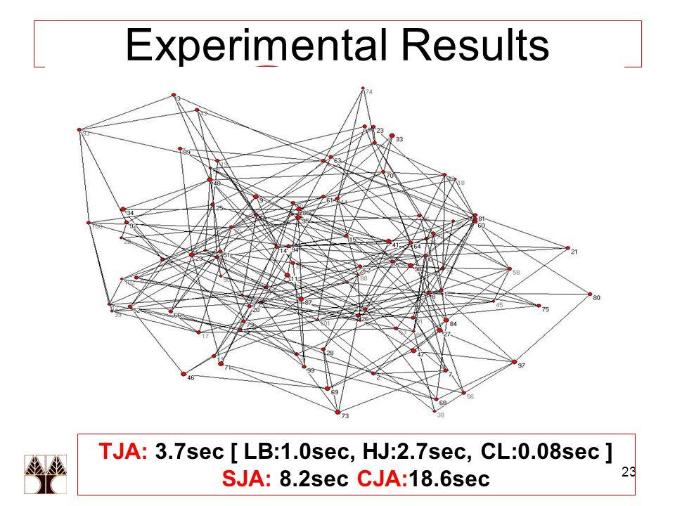 23 Experimental Results TJA: 3.7sec [ LB:1.0sec, HJ:2.7sec, CL:0.08sec ] SJA: 8.2secCJA:18.6sec