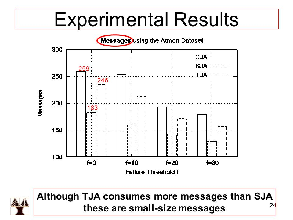 24 Experimental Results 259 183 246 Although TJA consumes more messages than SJA these are small-size messages