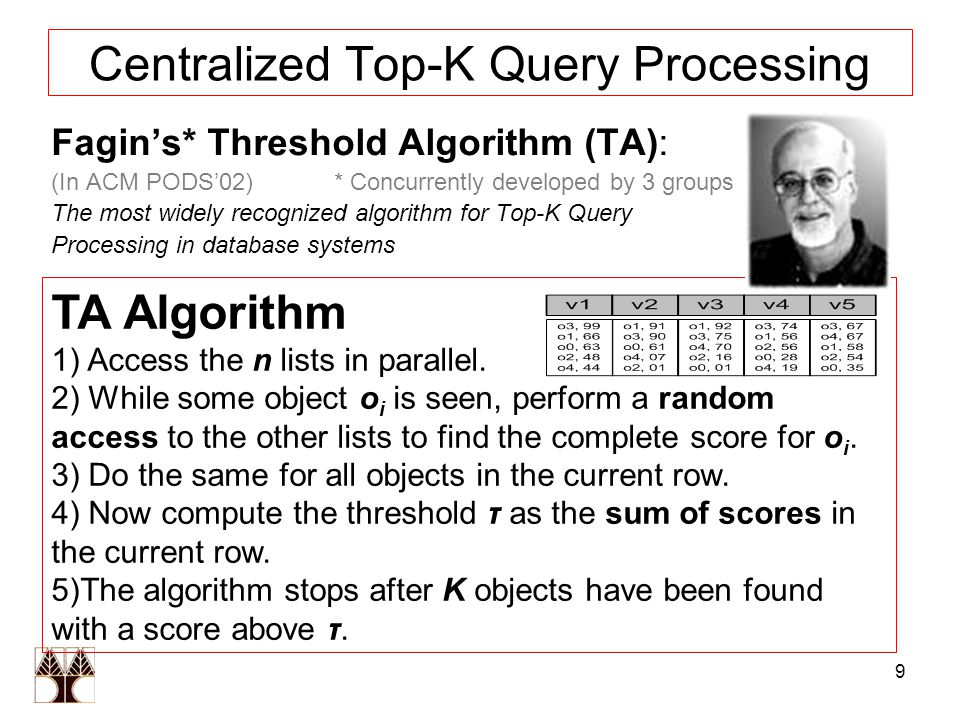 9 Centralized Top-K Query Processing Fagin's* Threshold Algorithm (TA): (In ACM PODS'02) * Concurrently developed by 3 groups The most widely recognized algorithm for Top-K Query Processing in database systems ΤΑ Algorithm 1) Access the n lists in parallel.