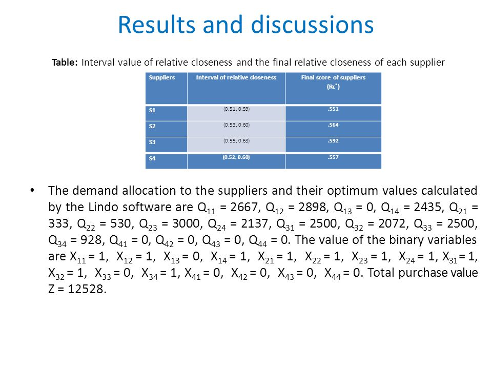 Results and discussions Table: Interval value of relative closeness and the final relative closeness of each supplier The demand allocation to the suppliers and their optimum values calculated by the Lindo software are Q 11 = 2667, Q 12 = 2898, Q 13 = 0, Q 14 = 2435, Q 21 = 333, Q 22 = 530, Q 23 = 3000, Q 24 = 2137, Q 31 = 2500, Q 32 = 2072, Q 33 = 2500, Q 34 = 928, Q 41 = 0, Q 42 = 0, Q 43 = 0, Q 44 = 0.