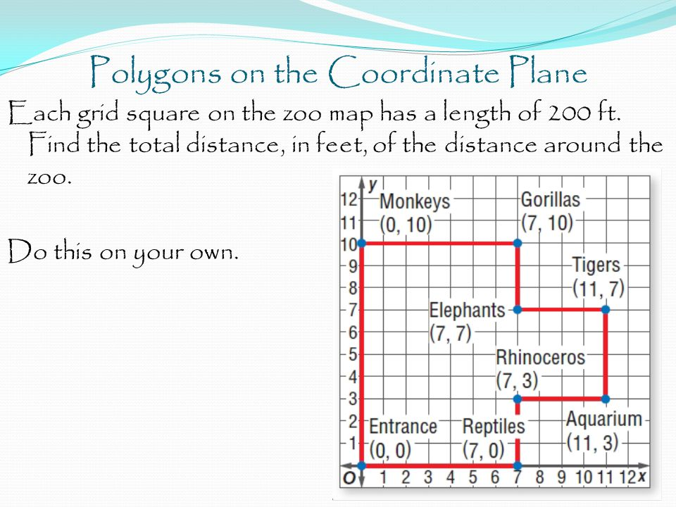 Polygons on the Coordinate Plane Each grid square on the zoo map has a length of 200 ft. Find the total distance, in feet, of the distance around the