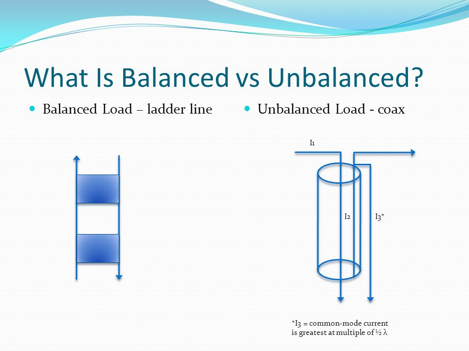 What Is Balanced vs Unbalanced? Balanced Load – ladder line Unbalanced Load - coax I1 I2I3* *I3 = common-mode current is greatest at multiple of ½ λ