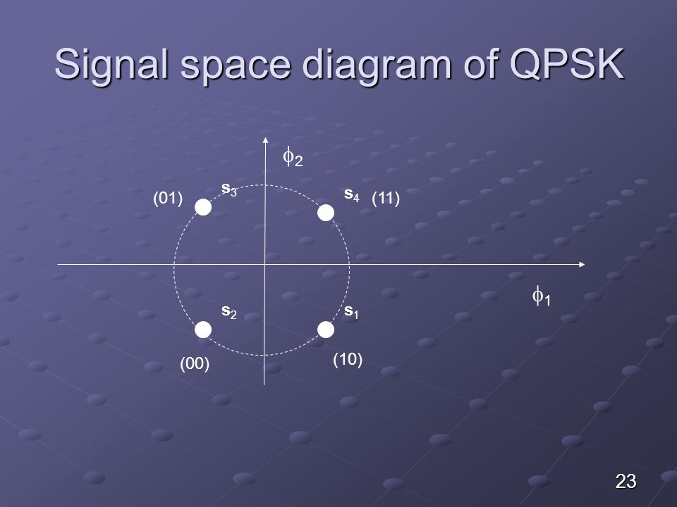 Signal space diagram of QPSK 23 22 11 s4s4 s1s1 s3s3 s2s2 (10) (00) (01)(11)