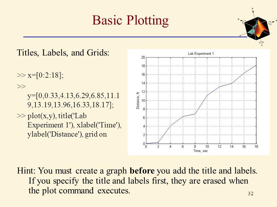 32 Basic Plotting >> x=[0:2:18]; >> y=[0,0.33,4.13,6.29,6.85,11.1 9,13.19,13.96,16.33,18.17]; >> plot(x,y), title('Lab Experiment 1'), xlabel('Time'),