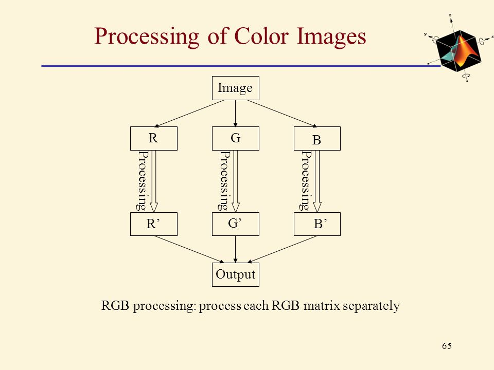 65 Processing of Color Images RGB processing: process each RGB matrix separately Image G R B G' R'B' Output Processing