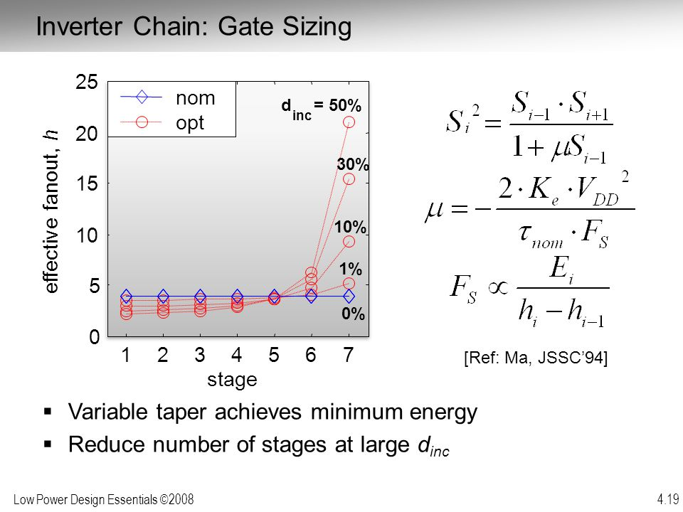 Low Power Design Essentials ©2008 4.19  Variable taper achieves minimum energy  Reduce number of stages at large d inc [Ref: Ma, JSSC'94] Inverter C