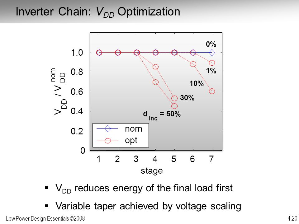 Low Power Design Essentials ©2008 4.20  V DD reduces energy of the final load first  Variable taper achieved by voltage scaling Inverter Chain: V DD