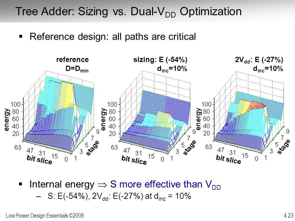 Low Power Design Essentials ©2008 4.23 sizing: E (-54%) d inc =10% reference D=D min 2V dd : E (-27%) d inc =10% Tree Adder: Sizing vs. Dual-V DD Opti