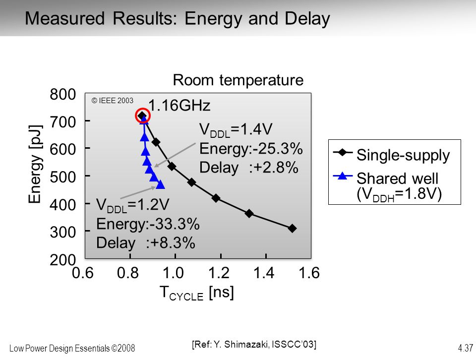Low Power Design Essentials ©2008 4.37 Single-supply Shared well (V DDH =1.8V) Energy [pJ] T CYCLE [ns] Room temperature 200 300 400 500 600 700 800 0