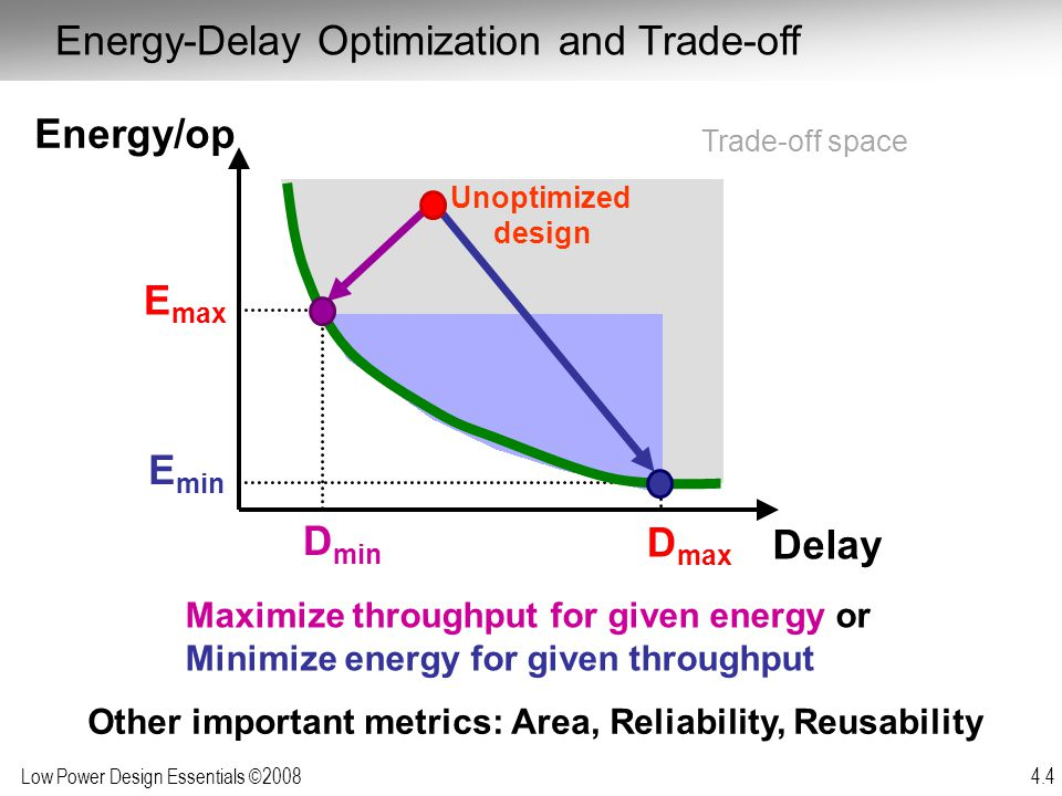 Low Power Design Essentials ©2008 4.4 Maximize throughput for given energy or Minimize energy for given throughput Delay Unoptimized design E max D ma
