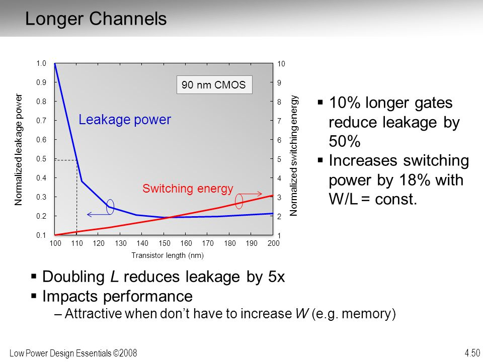 Low Power Design Essentials ©2008 4.50  10% longer gates reduce leakage by 50%  Increases switching power by 18% with W/L = const.  Doubling L redu
