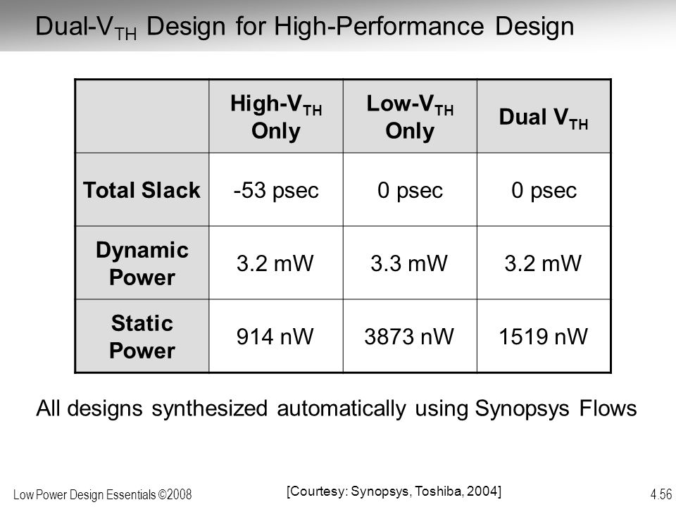 Low Power Design Essentials ©2008 4.56 High-V TH Only Low-V TH Only Dual V TH Total Slack-53 psec0 psec Dynamic Power 3.2 mW3.3 mW3.2 mW Static Power