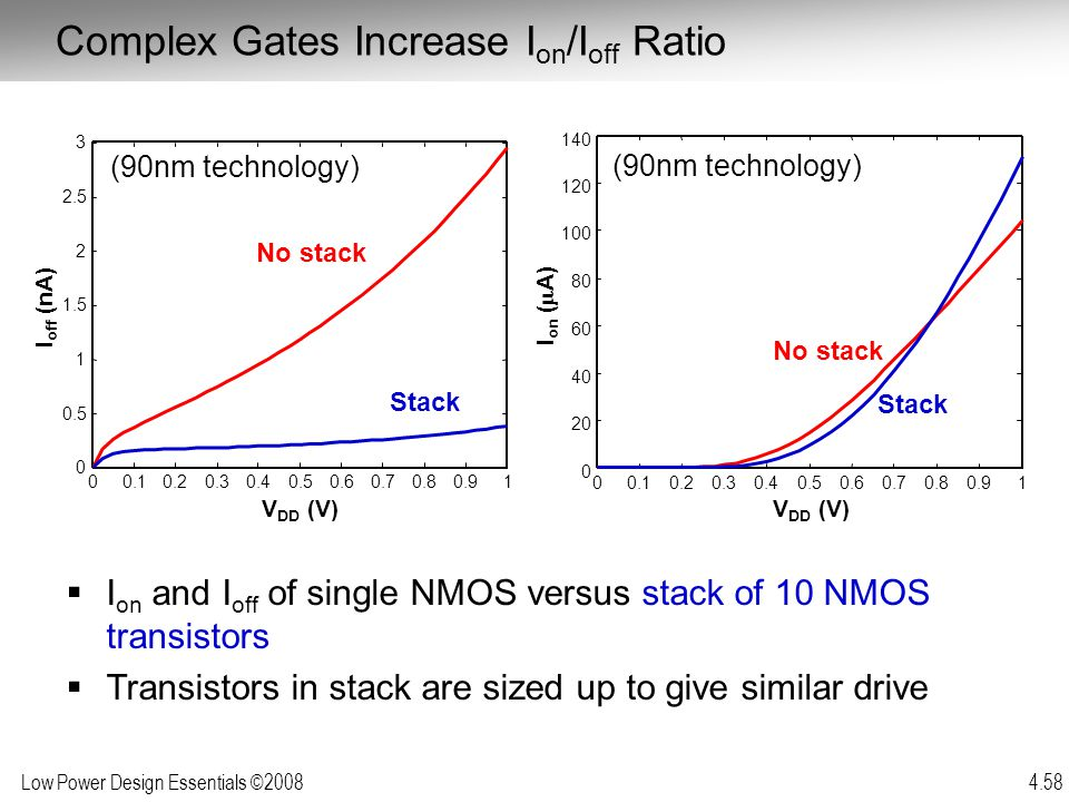Low Power Design Essentials ©2008 4.58 Complex Gates Increase I on /I off Ratio  I on and I off of single NMOS versus stack of 10 NMOS transistors 