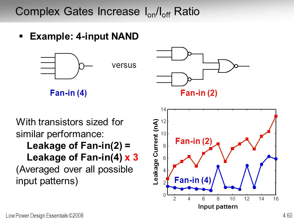 Low Power Design Essentials ©2008 4.60  Example: 4-input NAND With transistors sized for similar performance: Leakage of Fan-in(2) = Leakage of Fan-i