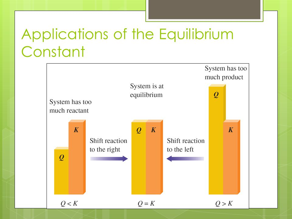 Applications of the Equilibrium Constant