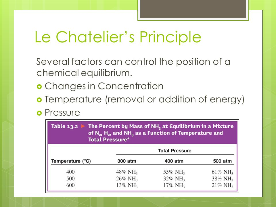 Le Chatelier's Principle Several factors can control the position of a chemical equilibrium.  Changes in Concentration  Temperature (removal or addi