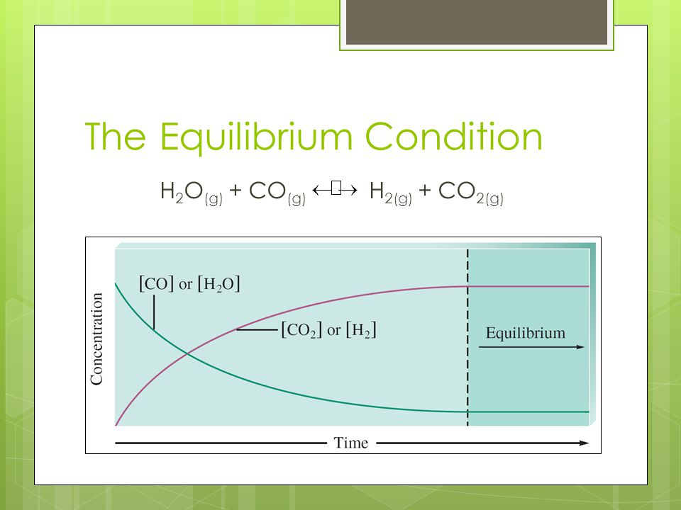 Equilibrium Example 6.What is the value of K.