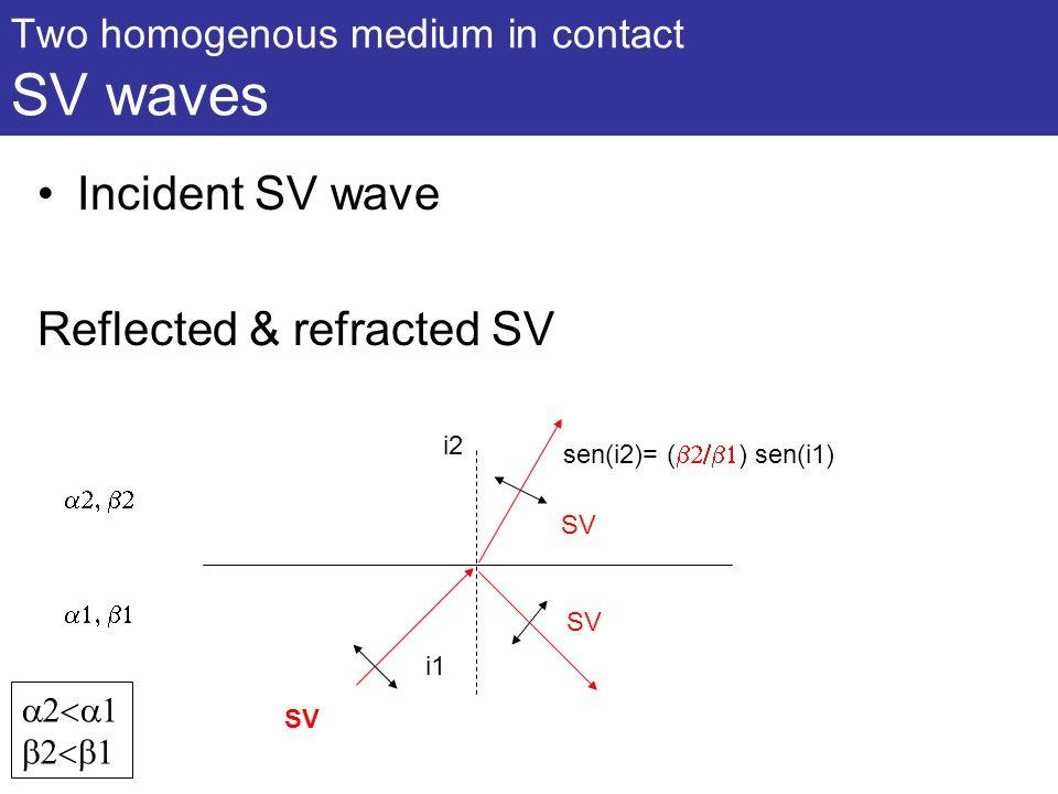 Two homogenous medium in contact SV waves Incident SV wave Reflected & refracted SV   sen(i2)= (  ) sen(i1) i1 i2 SV  